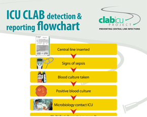 CLAB-ICU Project Poster