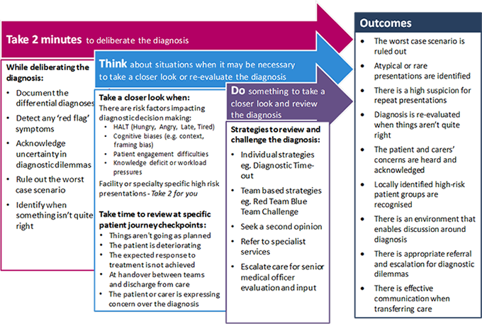 View Take 2 Think Do Framework - click to view