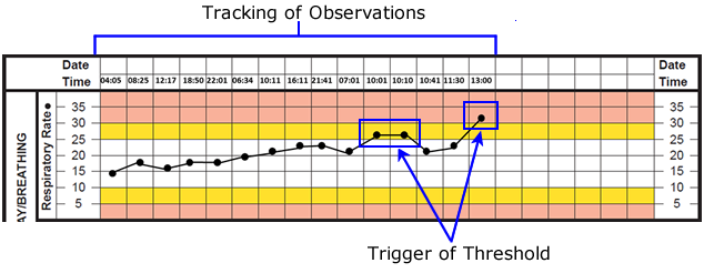 track-and-trigger tool refers to an observation chart